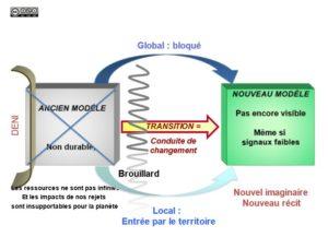 Vers un changement de modèle par Jean-François Caron